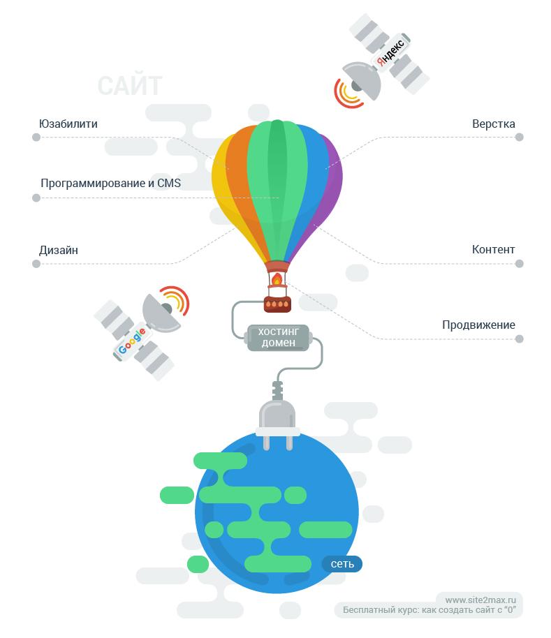 iz-chego-sostoit-sait-infographica