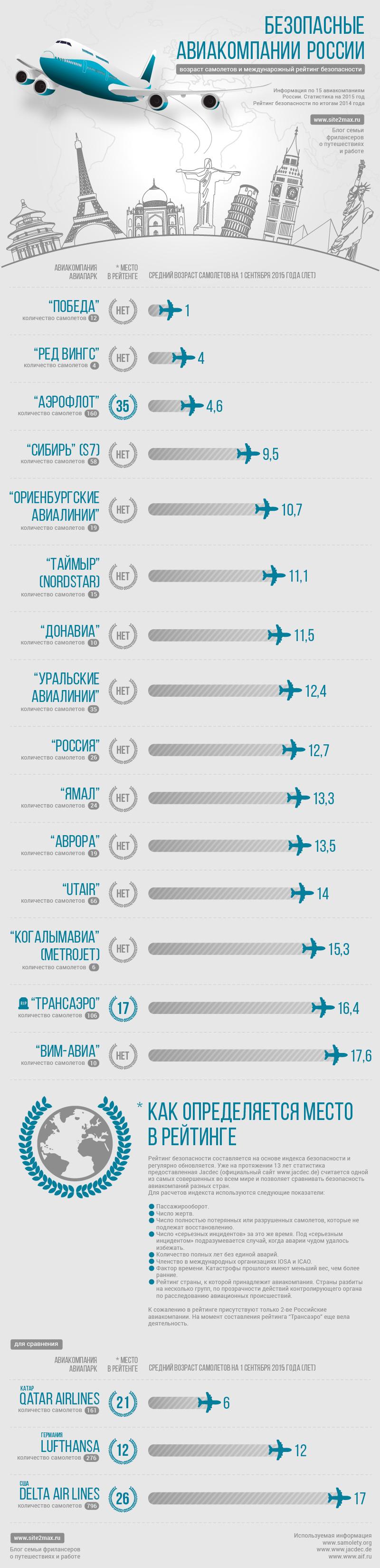 Безопасные авиакомпании России