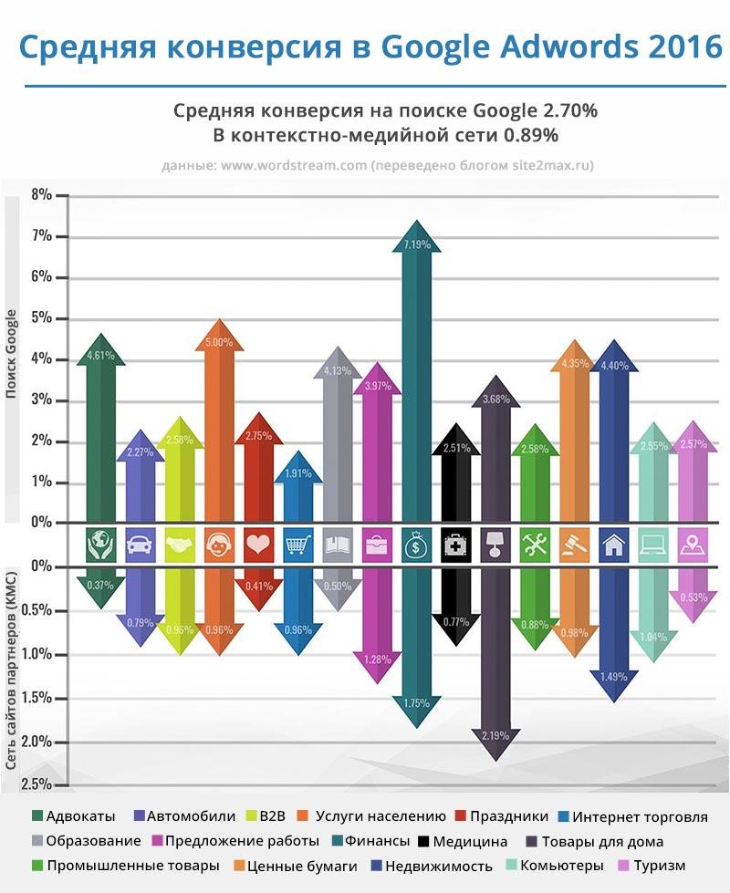 Реклама в интернете: Google Adwords