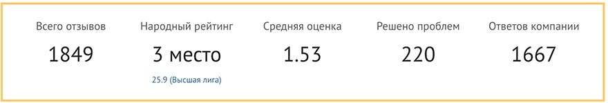 рейтинг Альфастрахования
